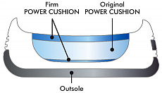 Power Cushion (3-Layer)